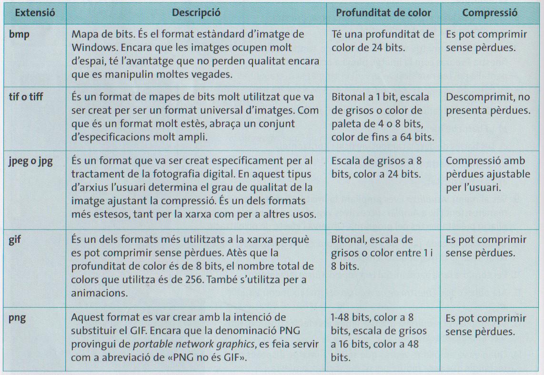 5.- formats
